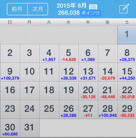 パチスロ天井狙い 8月収支発表