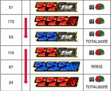 A-SLOT北斗の拳 将 マイスロ履歴