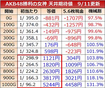 AKB48 勝利の女神 期待値