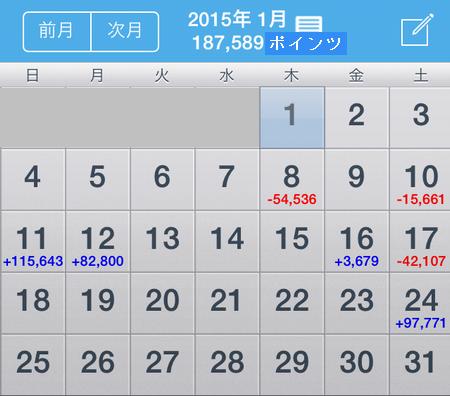 2015年1月 パチスロ 天井狙い 収支