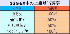 SGG-EX中の上乗せ当選率