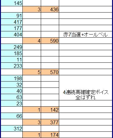 バジリスク絆 設定6 実戦データ