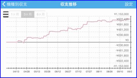 ミリオンゴッド 神々の凱旋 +100万円 収支 グラフ