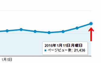 ブログアクセス 20000PV達成