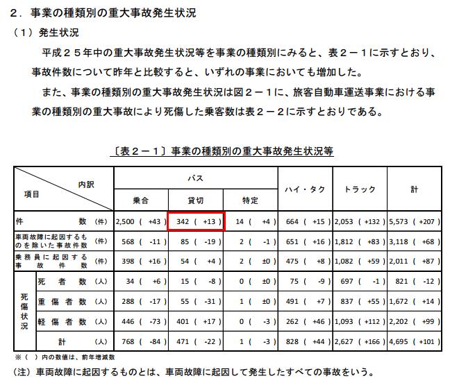 バス事故 統計 2014年 平成25年