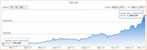 ビットコイン 2017年チャート 10倍