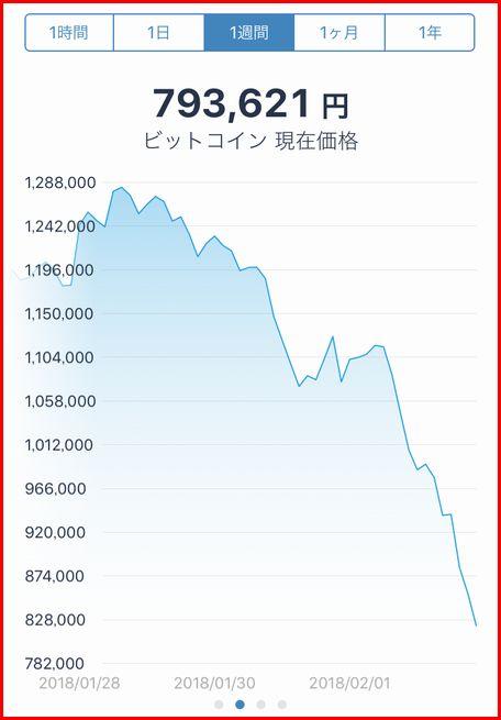 ビットコイン 暴落チャート
