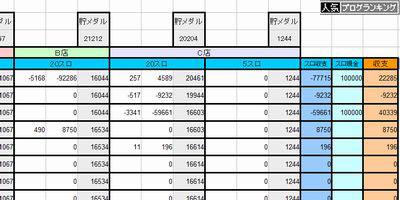 パチンコ・パチスロ収支表 Excel互換ファイル