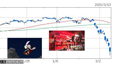 株価暴落 コロナショック