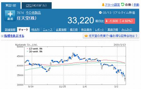 株価暴落 コロナショック 任天堂