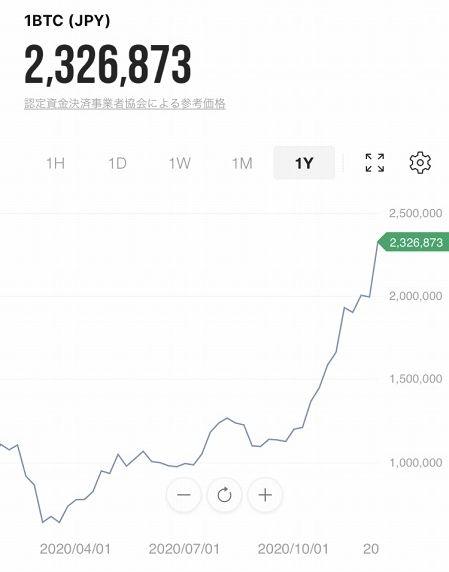 ビットコイン 過去最高値