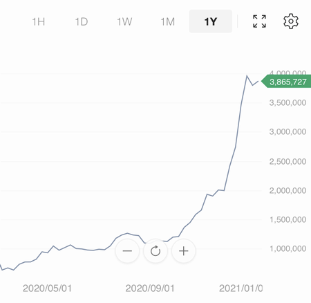 コインチェック CM ビットコイン チャート