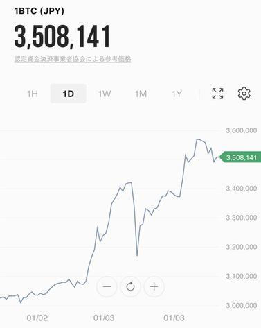 ビットコイン 30000ドル突破