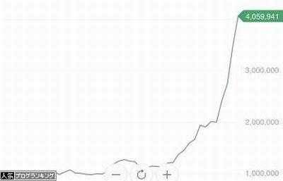 ビットコイン 400万円