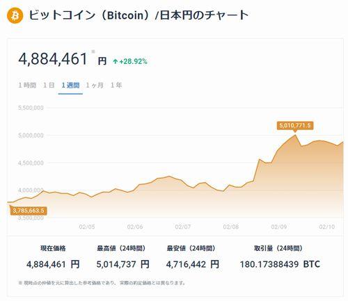 ビットコイン 500万円