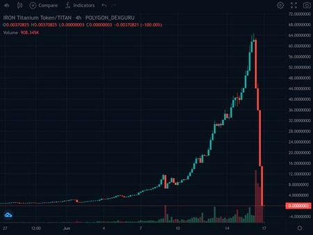 仮想通貨 TITAN チタン タイタン 大暴落